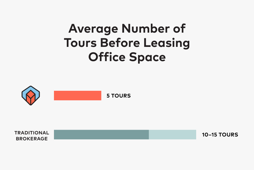 Average Number of Tours Before Leasing Office Space Chart